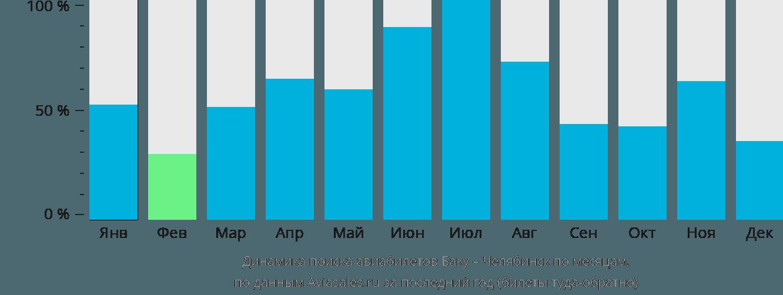 Динамика поиска авиабилетов из Баку в Челябинск по месяцам