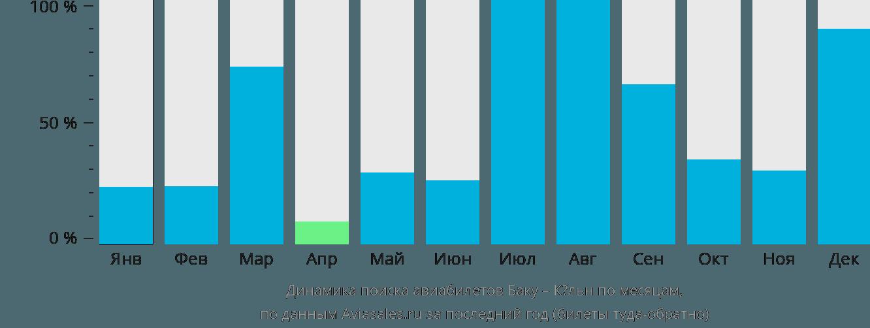 Динамика поиска авиабилетов из Баку в Кёльн по месяцам