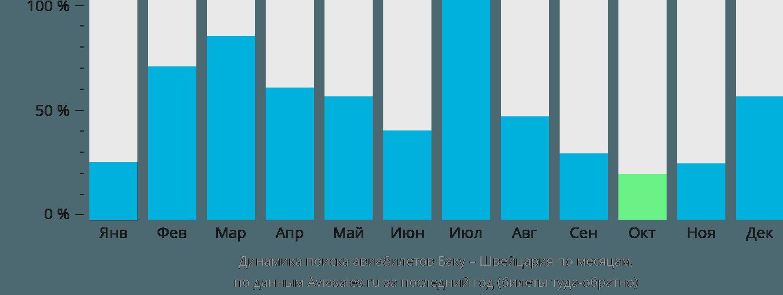Динамика поиска авиабилетов из Баку в Швейцарию по месяцам