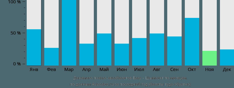 Динамика поиска авиабилетов из Баку в Шымкент по месяцам