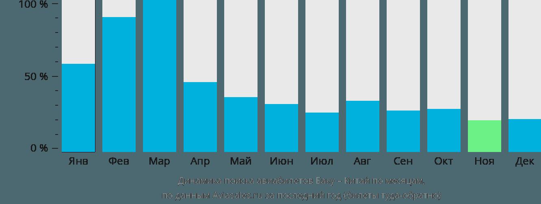 Динамика поиска авиабилетов из Баку в Китай по месяцам