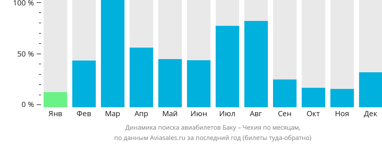 Динамика поиска авиабилетов из Баку в Чехию по месяцам
