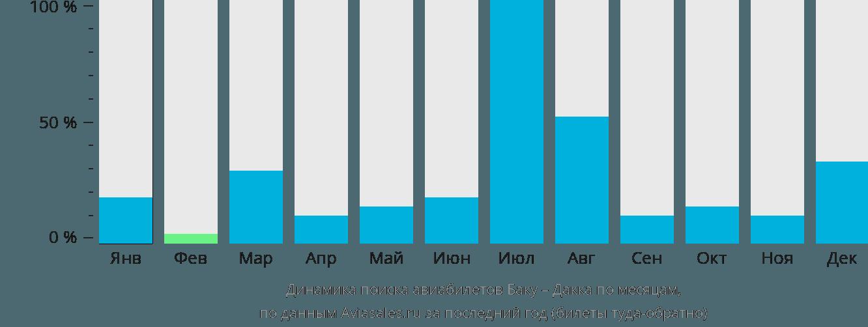 Динамика поиска авиабилетов из Баку в Дакку по месяцам