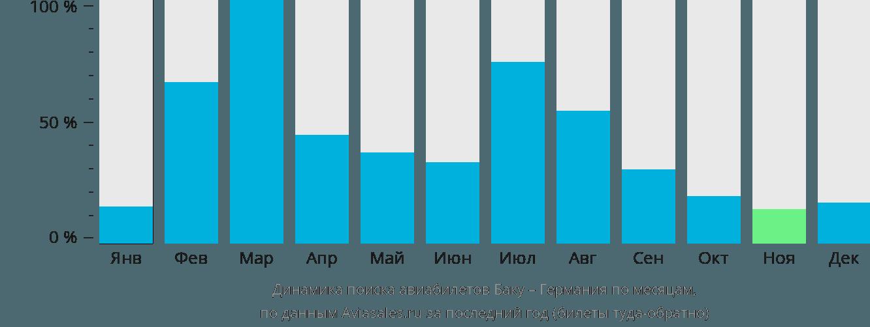 Динамика поиска авиабилетов из Баку в Германию по месяцам