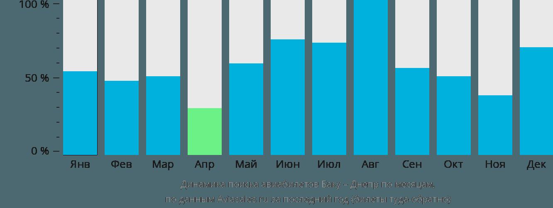 Динамика поиска авиабилетов из Баку в Днепр по месяцам
