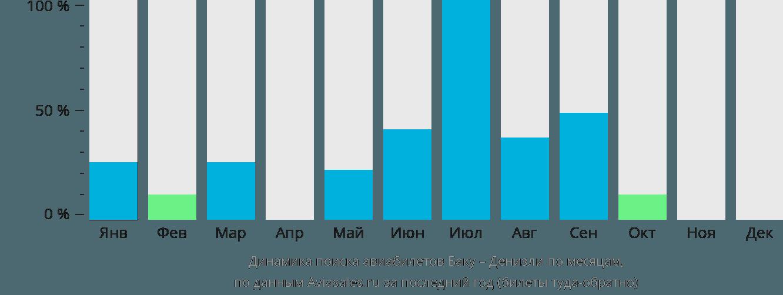Динамика поиска авиабилетов из Баку в Денизли по месяцам