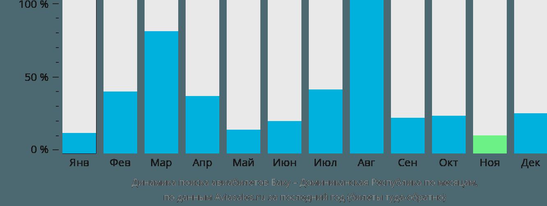Динамика поиска авиабилетов из Баку в Доминиканскую Республику по месяцам