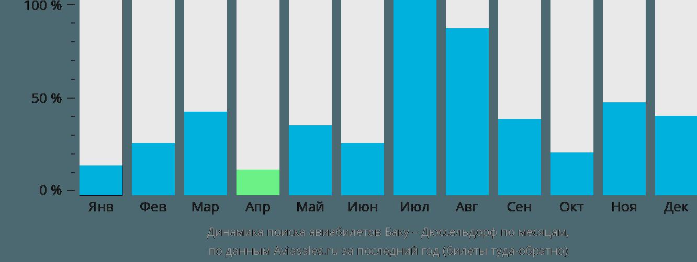 Динамика поиска авиабилетов из Баку в Дюссельдорф по месяцам