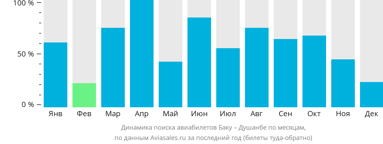 Динамика поиска авиабилетов из Баку в Душанбе по месяцам