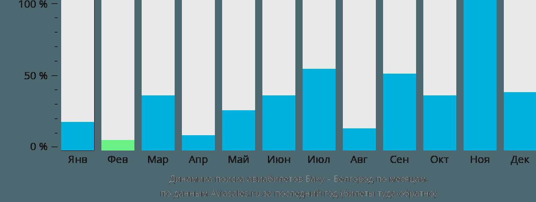 Динамика поиска авиабилетов из Баку в Белгород по месяцам