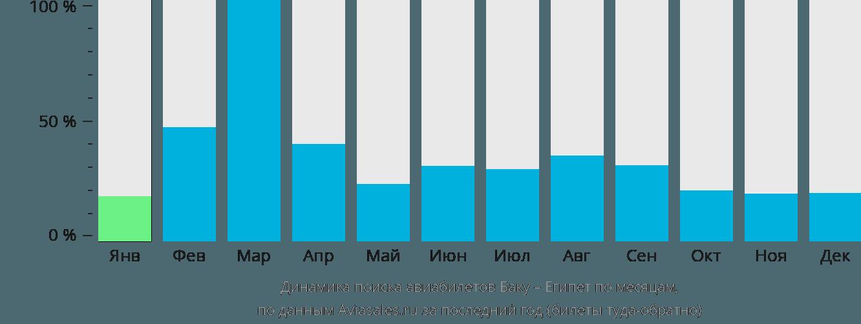 Динамика поиска авиабилетов из Баку в Египет по месяцам