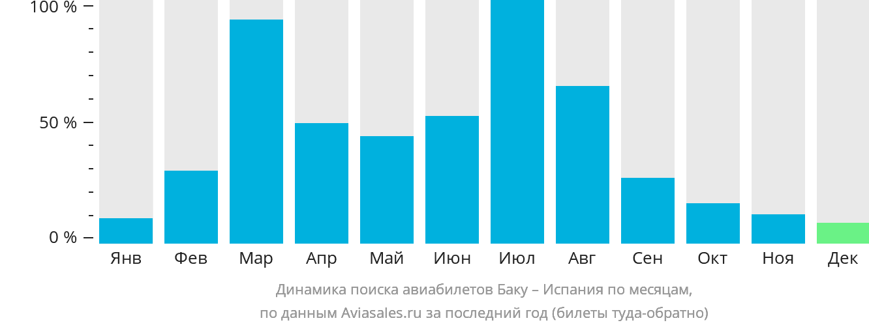 Динамика поиска авиабилетов из Баку в Испанию по месяцам