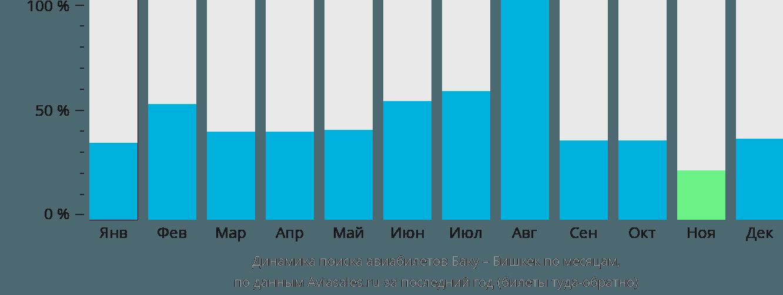 Динамика поиска авиабилетов из Баку в Бишкек по месяцам