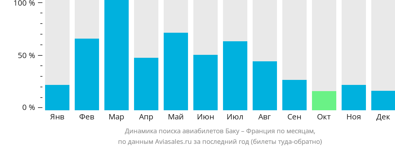 Динамика поиска авиабилетов из Баку во Францию по месяцам