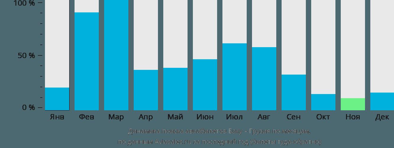 Динамика поиска авиабилетов из Баку в Грузию по месяцам