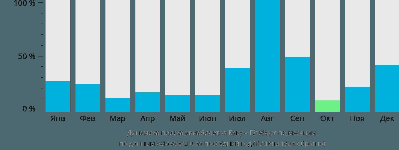Динамика поиска авиабилетов из Баку в Гётеборг по месяцам