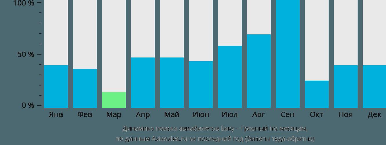 Динамика поиска авиабилетов из Баку в Грозный по месяцам