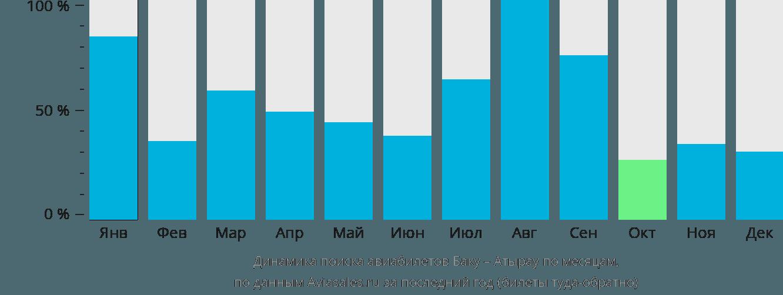 Динамика поиска авиабилетов из Баку в Атырау по месяцам