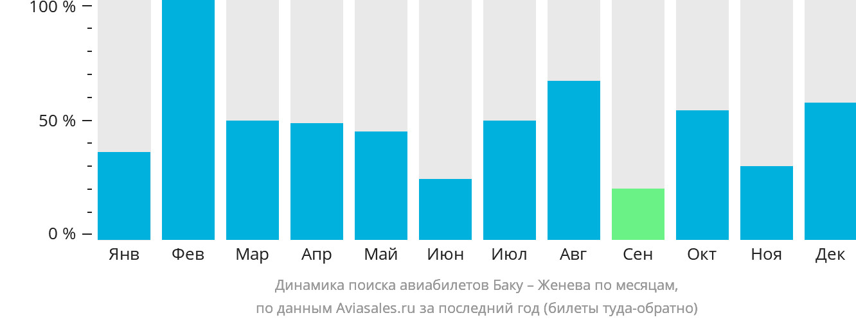 Динамика поиска авиабилетов из Баку в Женеву по месяцам