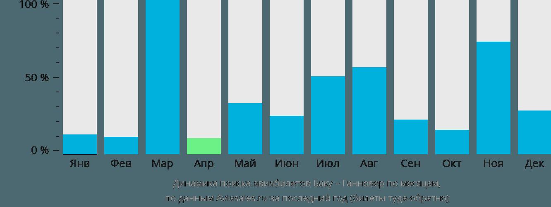 Динамика поиска авиабилетов из Баку в Ганновер по месяцам