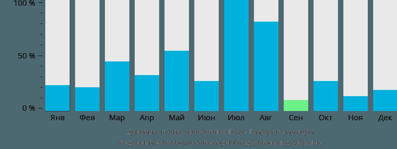 Динамика поиска авиабилетов из Баку в Гамбург по месяцам