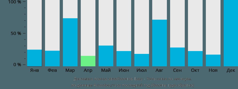 Динамика поиска авиабилетов из Баку в Хельсинки по месяцам