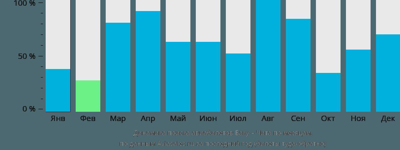 Динамика поиска авиабилетов из Баку в Читу по месяцам