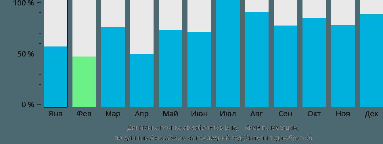Динамика поиска авиабилетов из Баку в Киев по месяцам