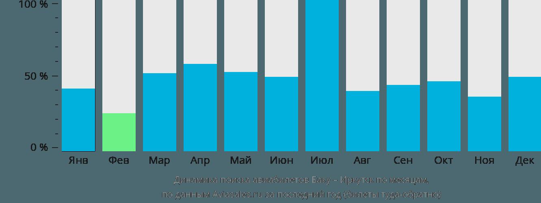 Динамика поиска авиабилетов из Баку в Иркутск по месяцам