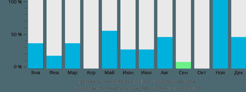 Динамика поиска авиабилетов из Баку в Инсбрук по месяцам