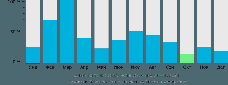 Динамика поиска авиабилетов из Баку в Индию по месяцам