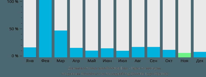 Динамика поиска авиабилетов из Баку в Иран по месяцам