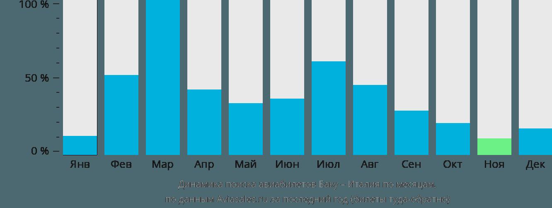 Динамика поиска авиабилетов из Баку в Италию по месяцам
