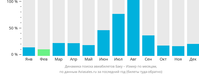 Динамика поиска авиабилетов из Баку в Измир по месяцам