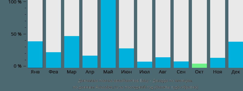 Динамика поиска авиабилетов из Баку в Джидду по месяцам