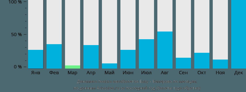 Динамика поиска авиабилетов из Баку в Кемерово по месяцам