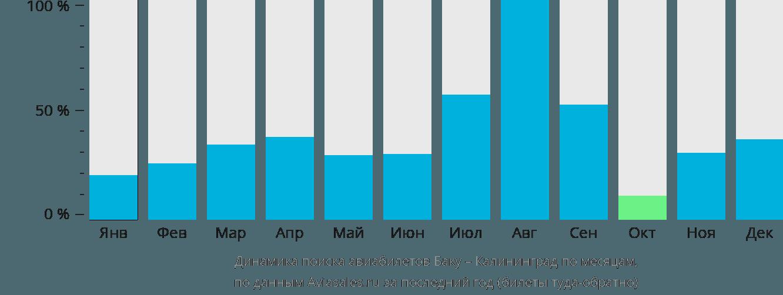 Динамика поиска авиабилетов из Баку в Калининград по месяцам