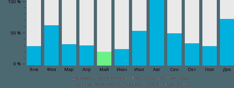 Динамика поиска авиабилетов из Баку в Хабаровск по месяцам