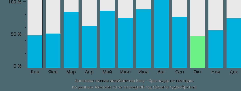 Динамика поиска авиабилетов из Баку в Краснодар по месяцам