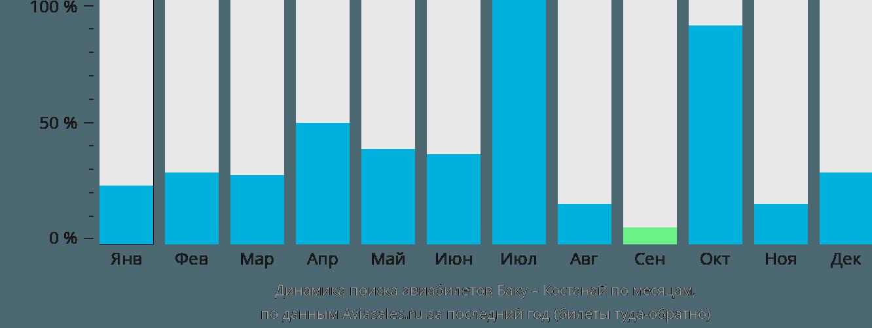 Динамика поиска авиабилетов из Баку в Костанай по месяцам