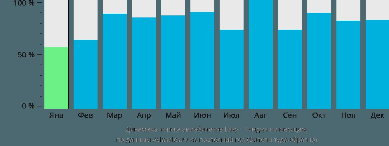Динамика поиска авиабилетов из Баку в Гянджу по месяцам