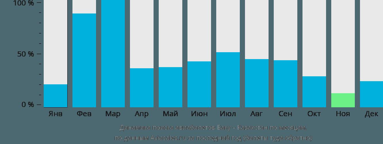 Динамика поиска авиабилетов из Баку в Казахстан по месяцам