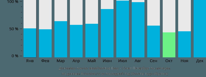 Динамика поиска авиабилетов из Баку в Санкт-Петербург по месяцам