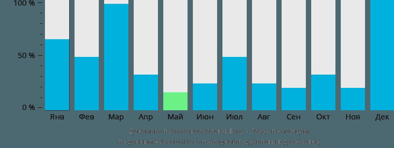 Динамика поиска авиабилетов из Баку в Лахор по месяцам