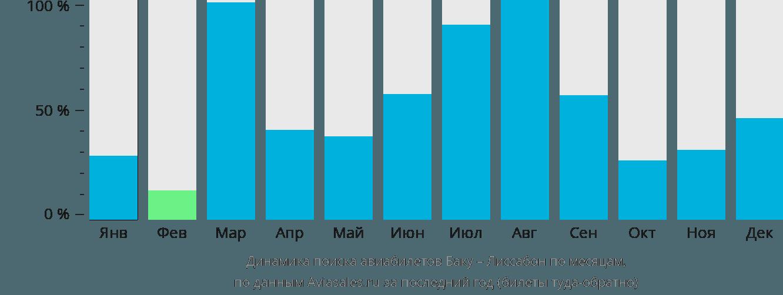 Динамика поиска авиабилетов из Баку в Лиссабон по месяцам