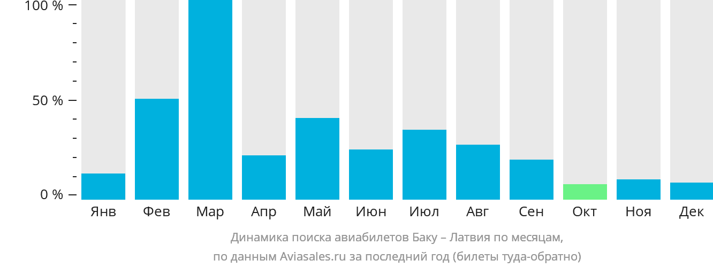 Динамика поиска авиабилетов из Баку в Латвию по месяцам