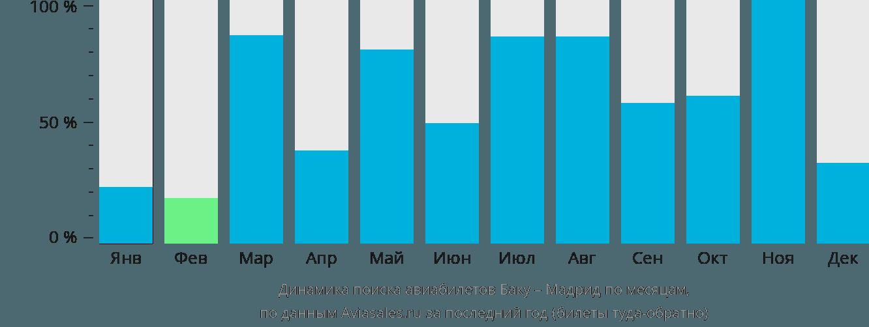 Динамика поиска авиабилетов из Баку в Мадрид по месяцам