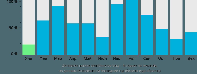 Динамика поиска авиабилетов из Баку в Молдову по месяцам