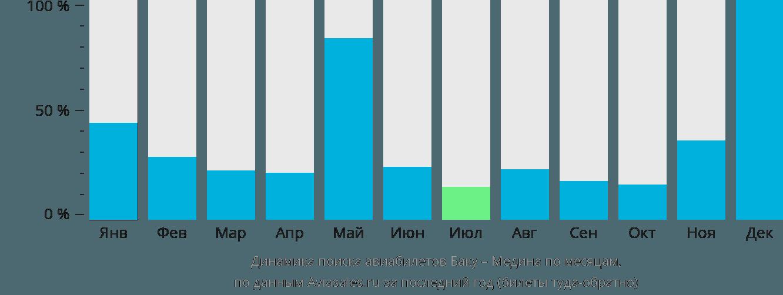 Динамика поиска авиабилетов из Баку в Медину по месяцам