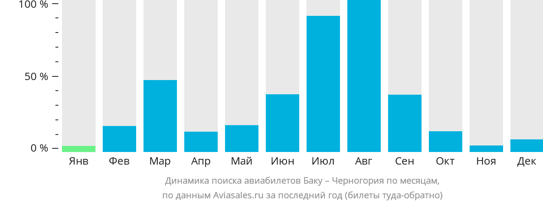 Динамика поиска авиабилетов из Баку в Черногорию по месяцам